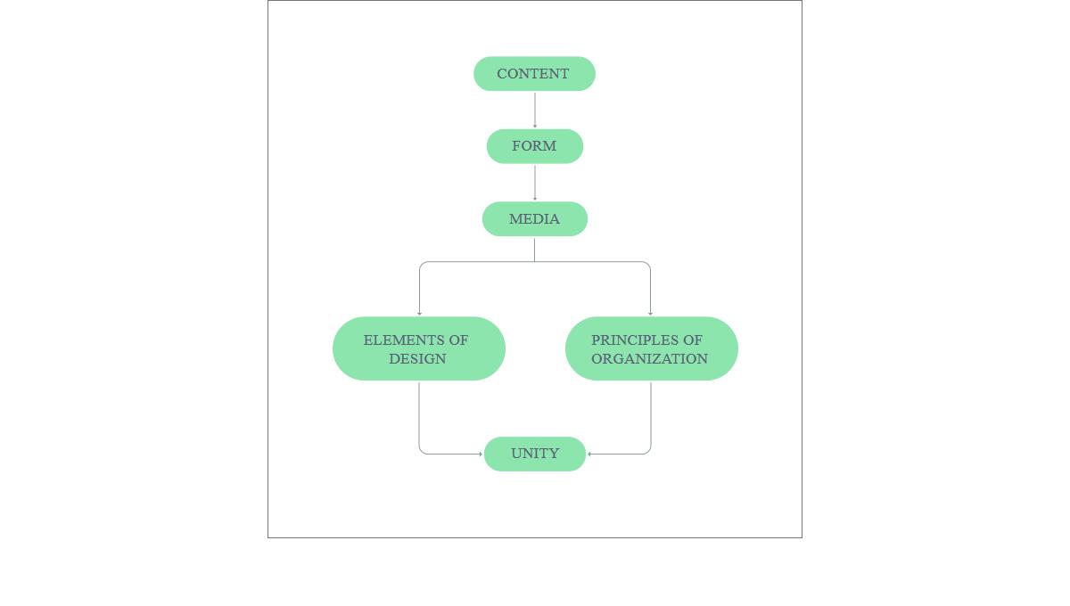 12 CSS Flowcharts
