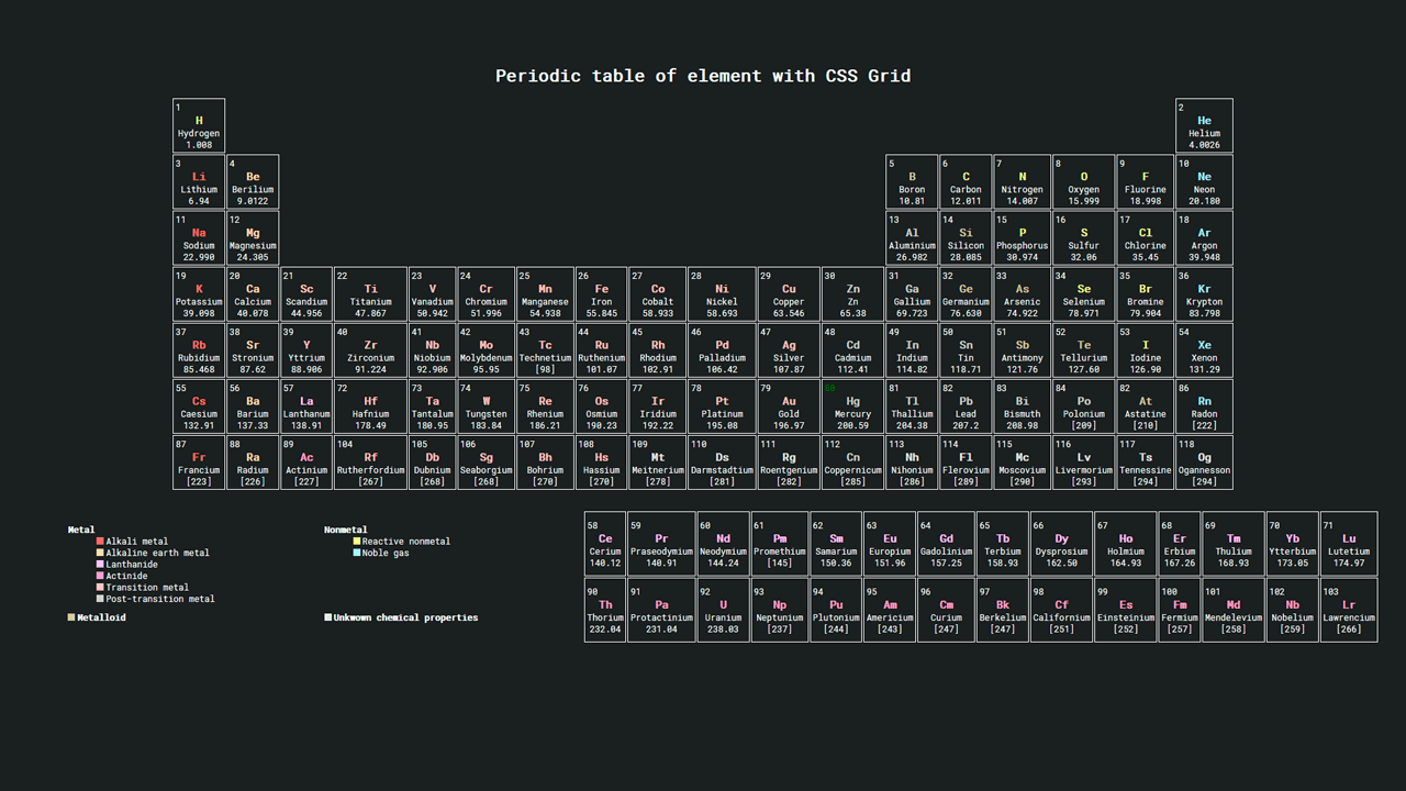 Demo image: Grid CSS Periodic Table